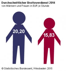 femnews-de-bruttoverdienst-maenner-frauen