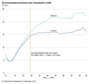 femnews-de-bruttoverdienst-maenner-frauen-alter
